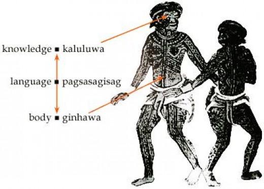 Diagram ng tambalan sa panloob: kaluluwa sa utak at ginhawa sa atay