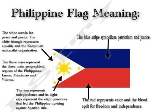 Isa sa pangkaraniwang paliwanag sa kahulugan ng bandilang Pilipino, ilan sa mga ito ay hindi batay sa mga nagtatag ng ating nasyon.