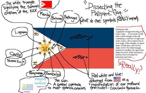 Paglalarawan ni Gwatsinanggo ng kahulugan ng bandilang Pilipino batay sa kasaysayan at paghahambing sa mga bandila ng mga bansa.