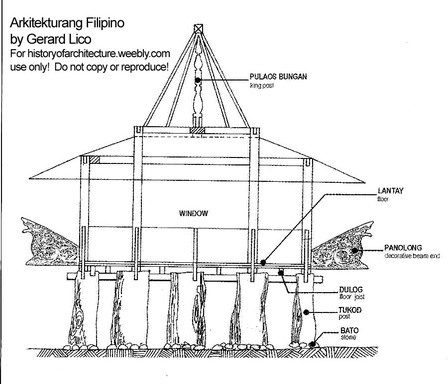 Cross section ng Torogan.  Mula sa historyofarchitecture.weebly.com.  No copyright infringement intended.